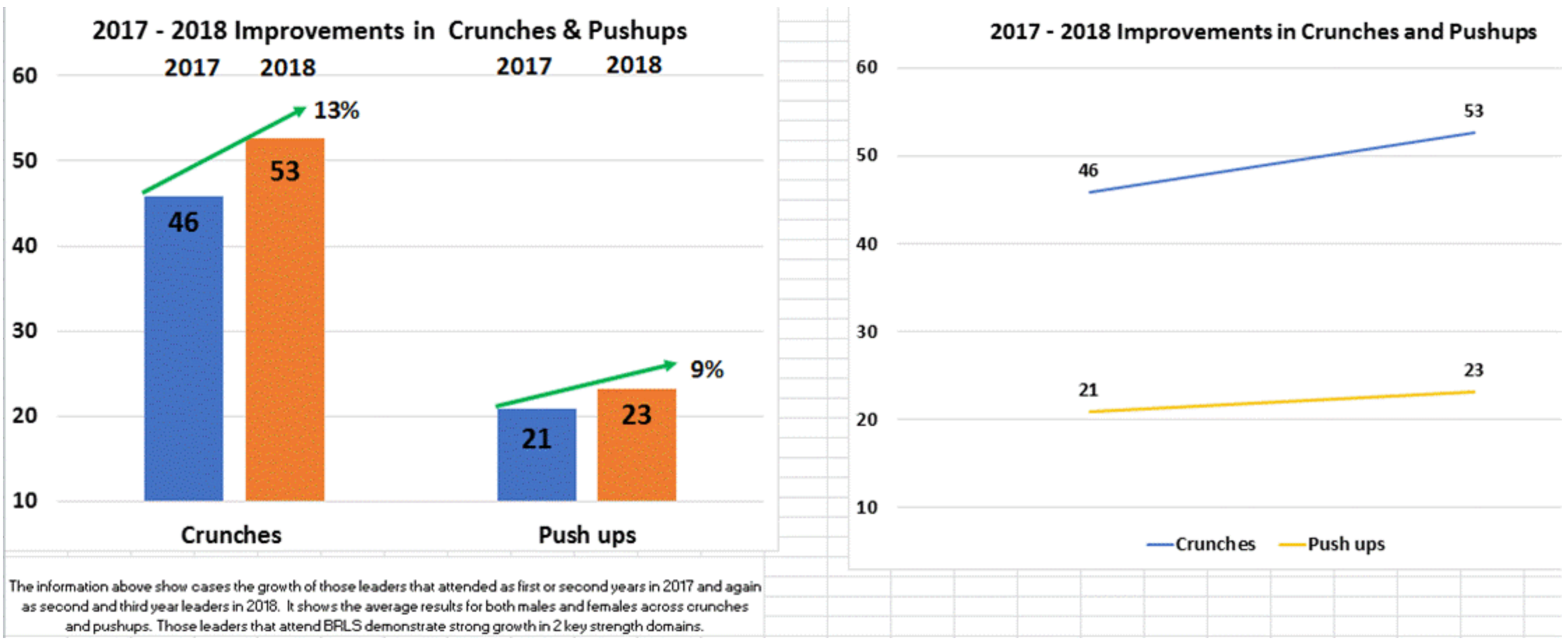 **The information above show cases the growth of those leaders that attended as first or second years in 2017 and again as second and third year leaders in 2018.  It shows the average results for both males and females across crunches and pushups. Those leaders that attend BRLS demonstrate strong growth in 2 key strength domains.**